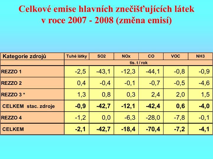 Celkové emise hlavních znečišťujících látek v roce 2007 - 2008 (změna emisí)