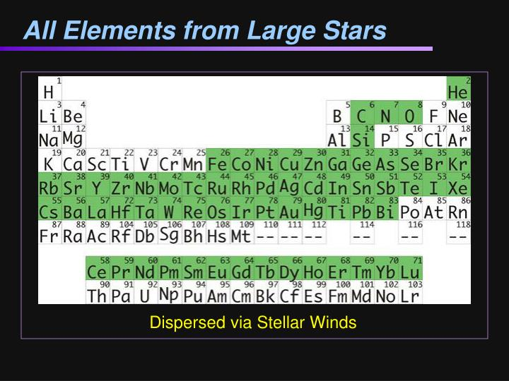 All Elements from Large Stars