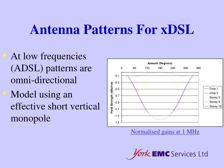Antenna Patterns For xDSL