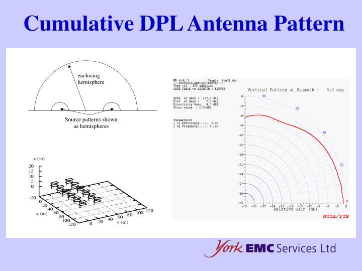 Cumulative DPL Antenna Pattern