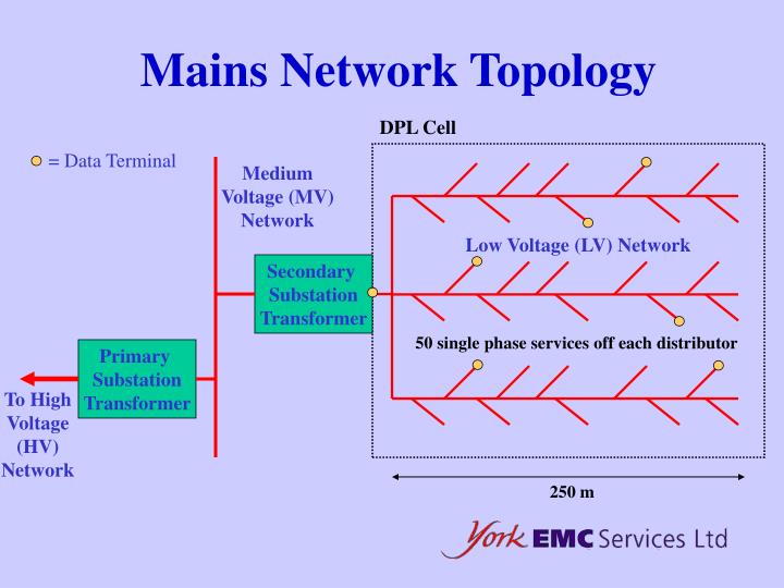 Mains Network Topology