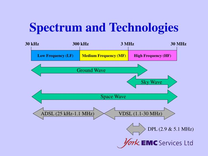 Spectrum and Technologies