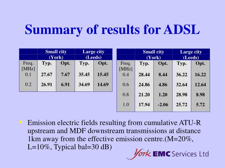 Summary of results for ADSL