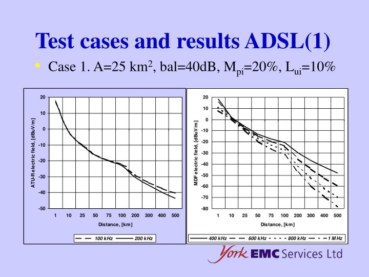 Test cases and results ADSL(1)