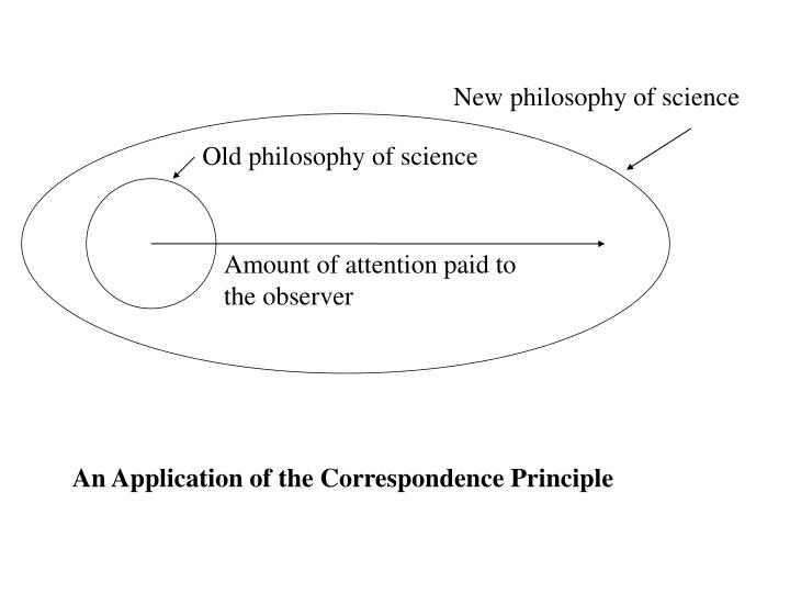 Old philosophy of science