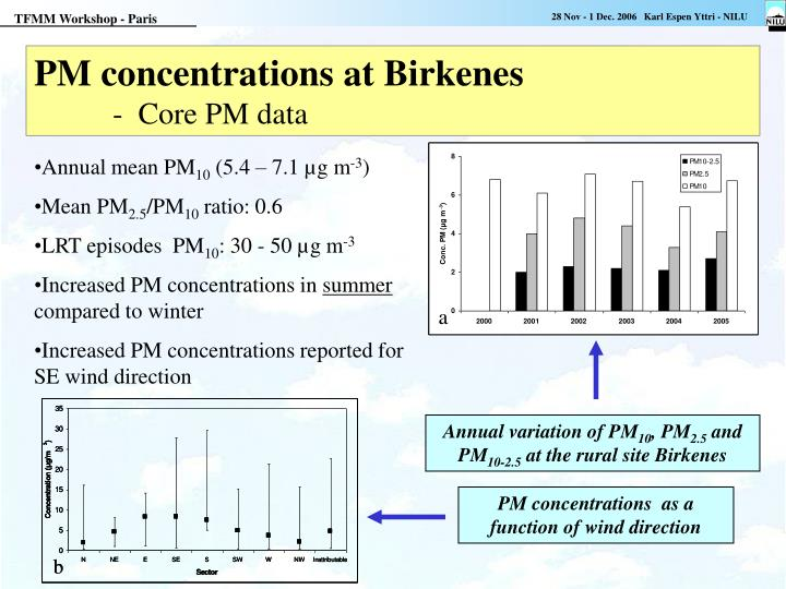 PM concentrations at Birkenes