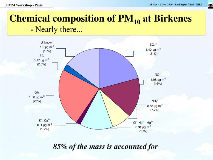 Chemical composition of PM