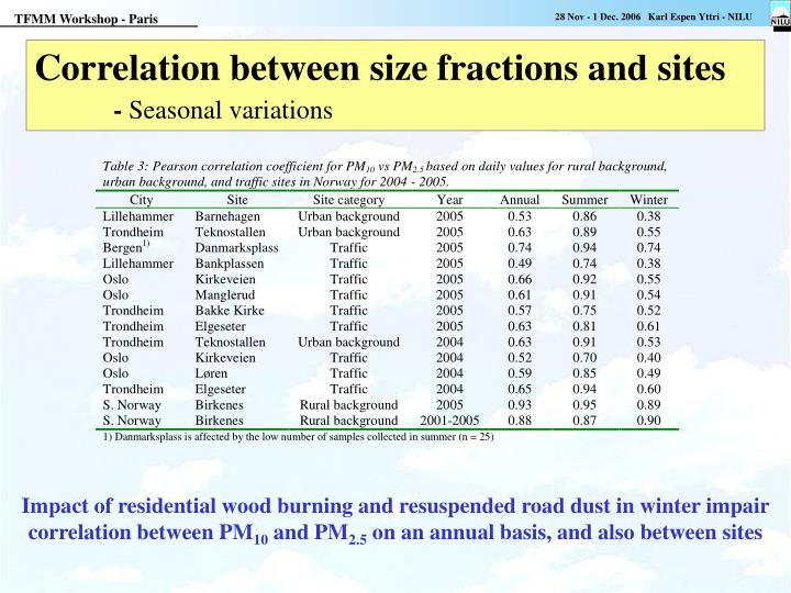 Correlation between size fractions and sites