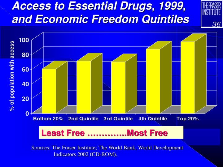 Access to Essential Drugs, 1999, and Economic Freedom Quintiles
