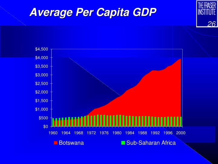 Average Per Capita GDP