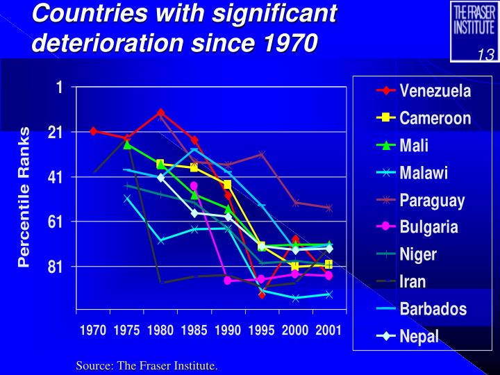 Countries with significant deterioration since 1970