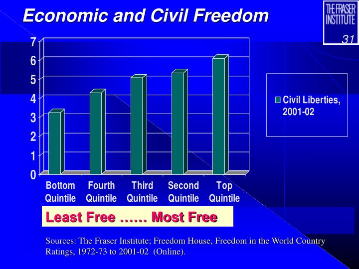 Economic and Civil Freedom