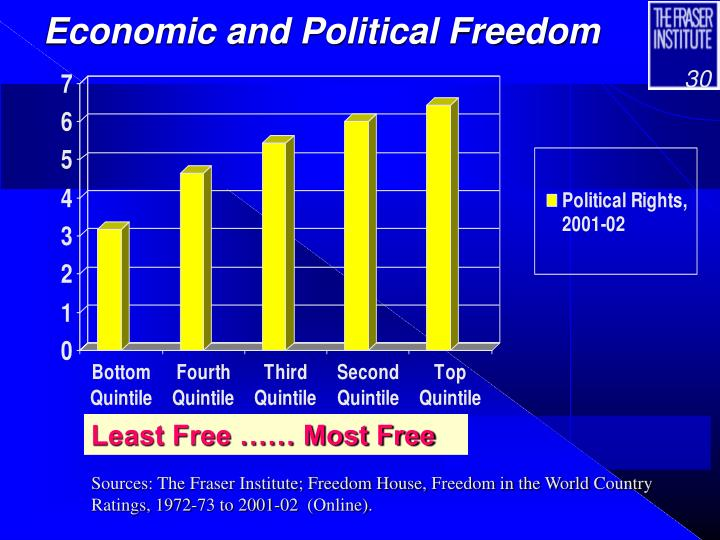 Economic and Political Freedom