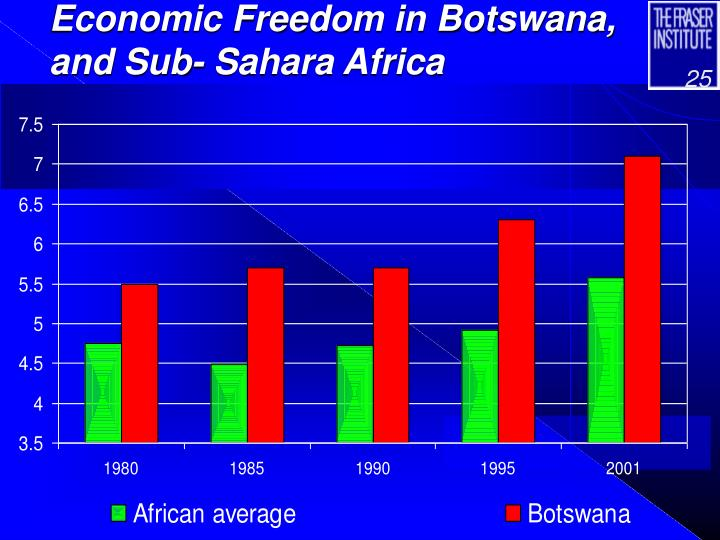 Economic Freedom in Botswana, and Sub- Sahara Africa