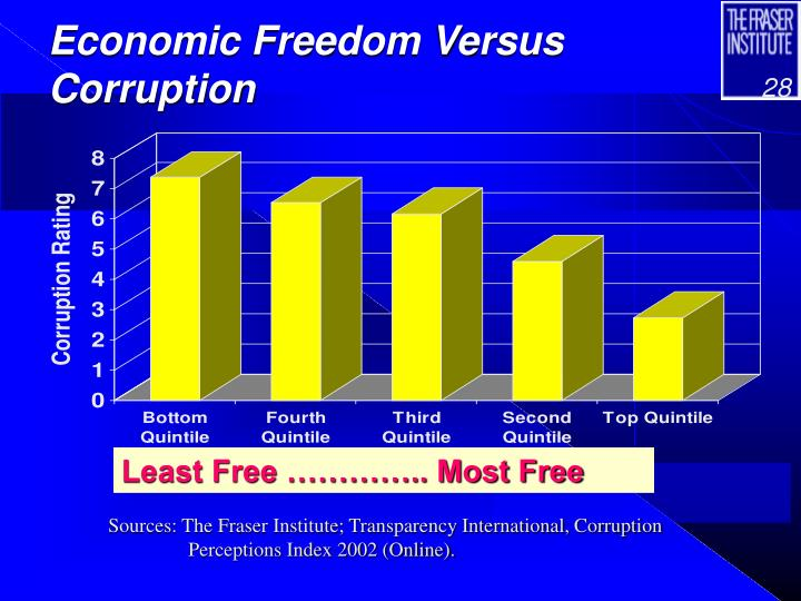 Economic Freedom Versus Corruption