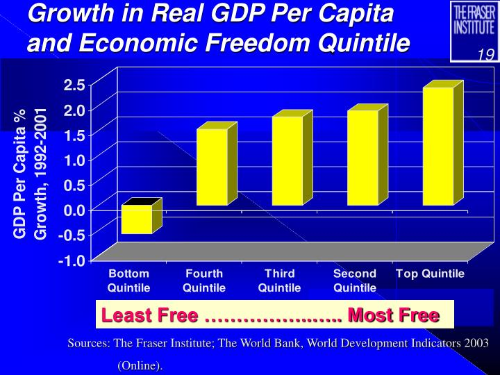 Growth in Real GDP Per Capita and Economic Freedom Quintile