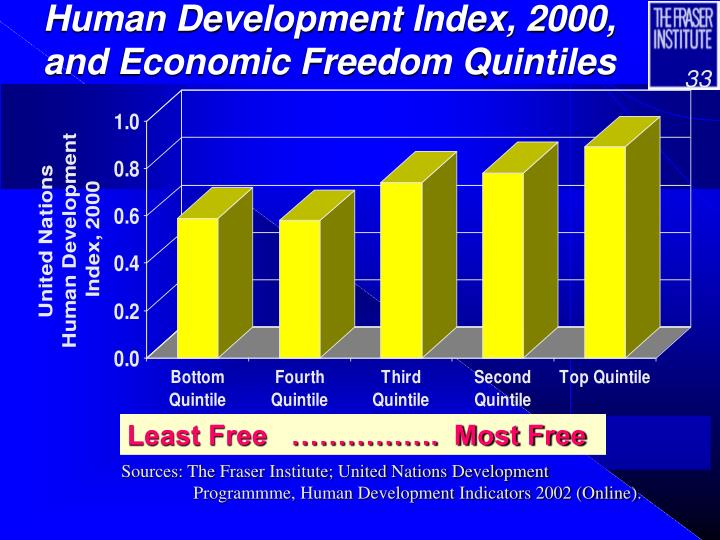 Human Development Index, 2000, and Economic Freedom Quintiles
