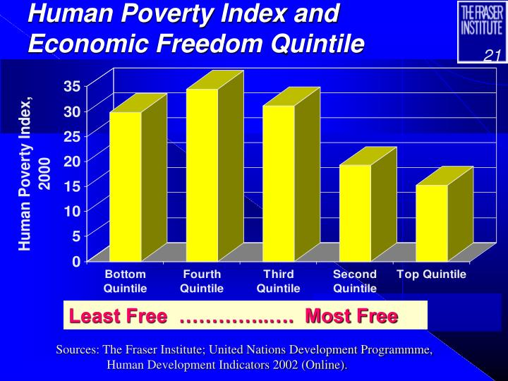 Human Poverty Index and Economic Freedom Quintile