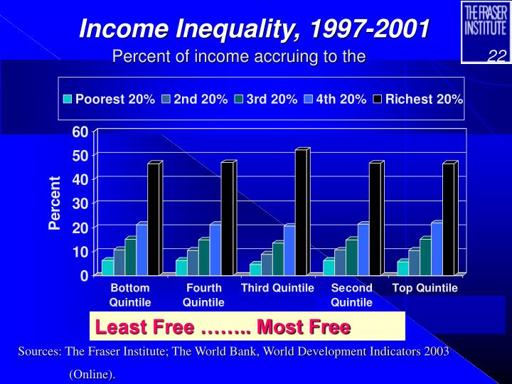 Income Inequality, 1997-2001