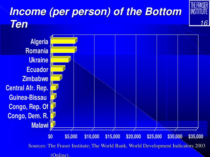 Income (per person) of the Bottom Ten