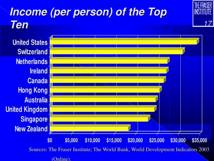 Income (per person) of the Top Ten