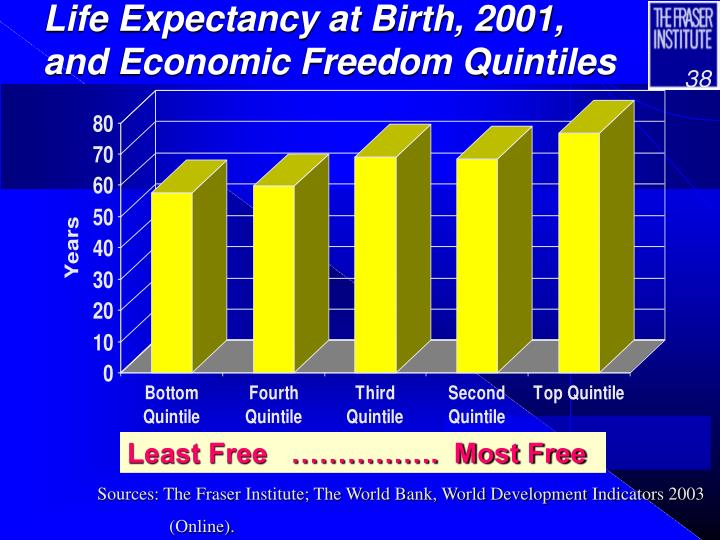 Life Expectancy at Birth, 2001, and Economic Freedom Quintiles