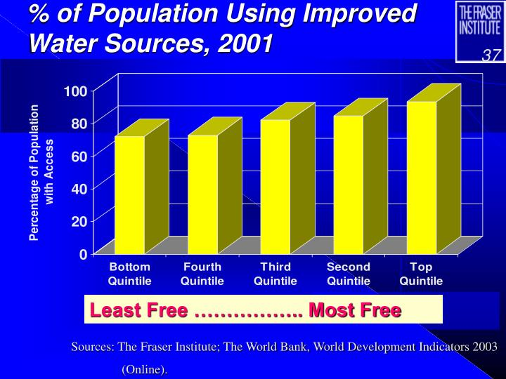 % of Population Using Improved Water Sources, 2001
