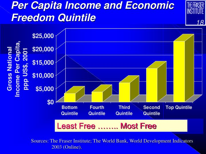 Per Capita Income and Economic Freedom Quintile