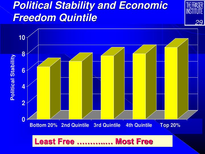 Political Stability and Economic Freedom Quintile