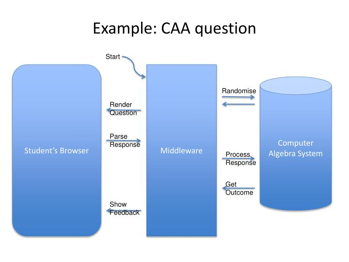 Example: CAA question