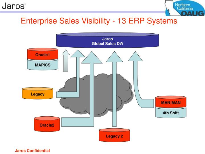 Enterprise Sales Visibility - 13 ERP Systems