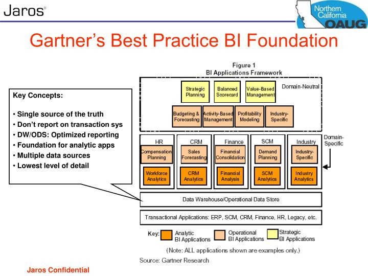 Gartner's Best Practice BI Foundation