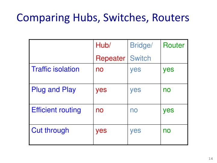 Comparing Hubs, Switches, Routers