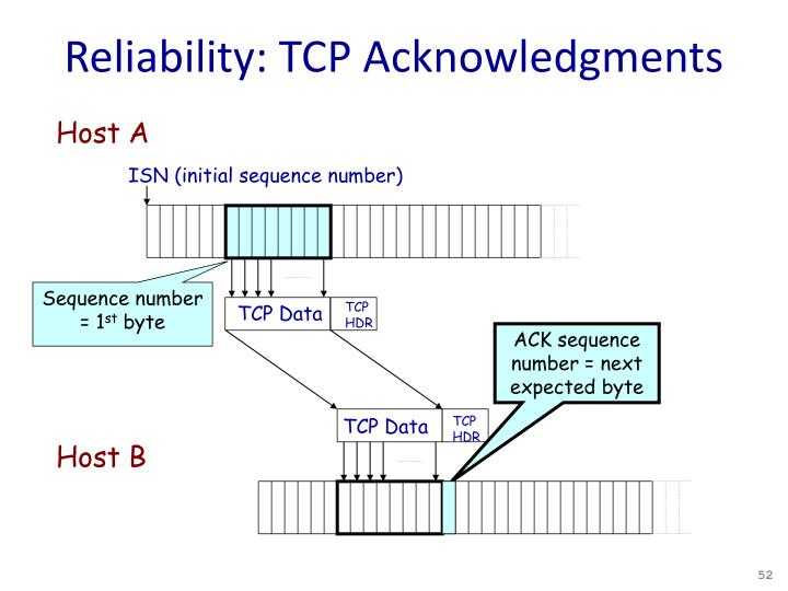 Reliability: TCP Acknowledgments