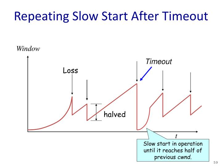 Repeating Slow Start After Timeout