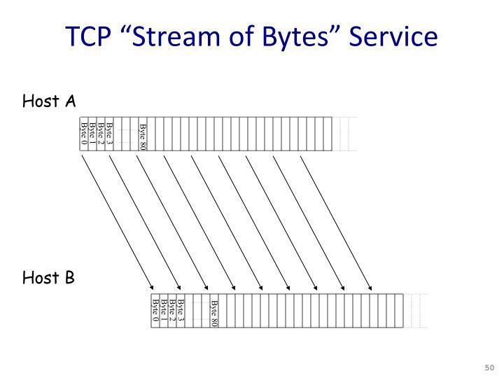 "TCP ""Stream of Bytes"" Service"