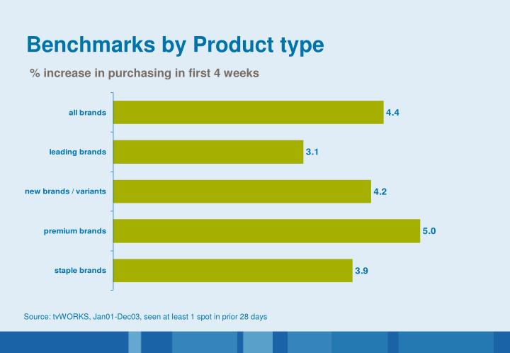 Benchmarks by Product type