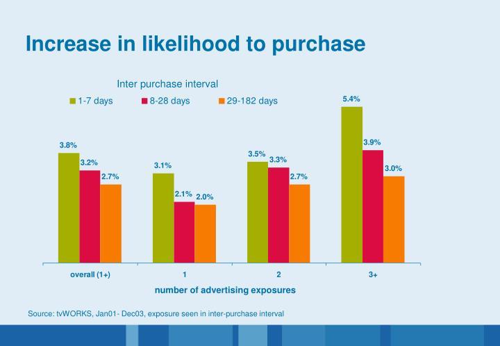 Increase in likelihood to purchase