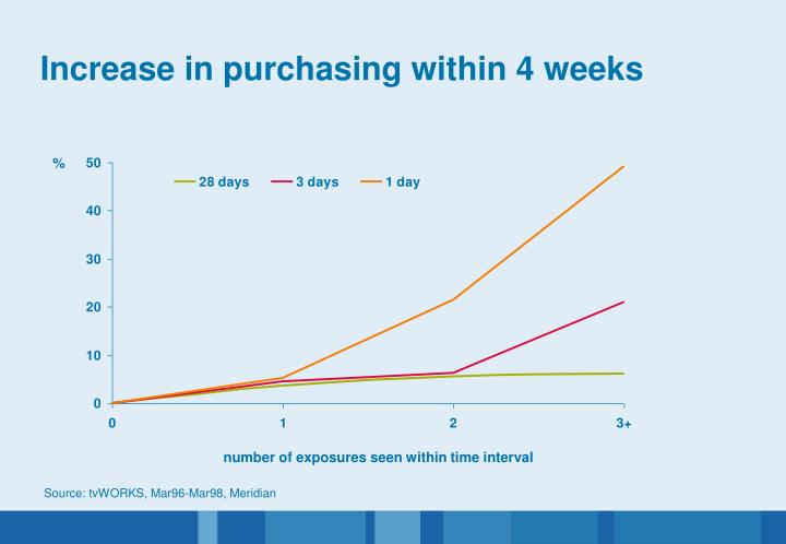 Increase in purchasing within 4 weeks