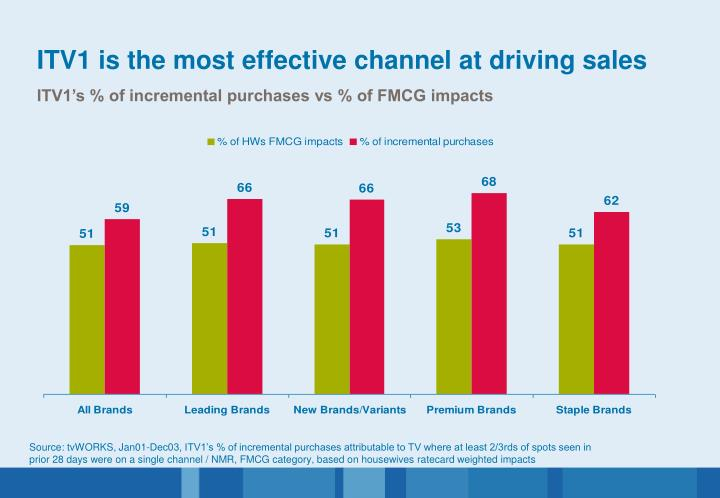 ITV1 is the most effective channel at driving sales