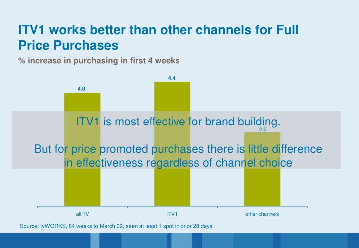 ITV1 is most effective for brand building.