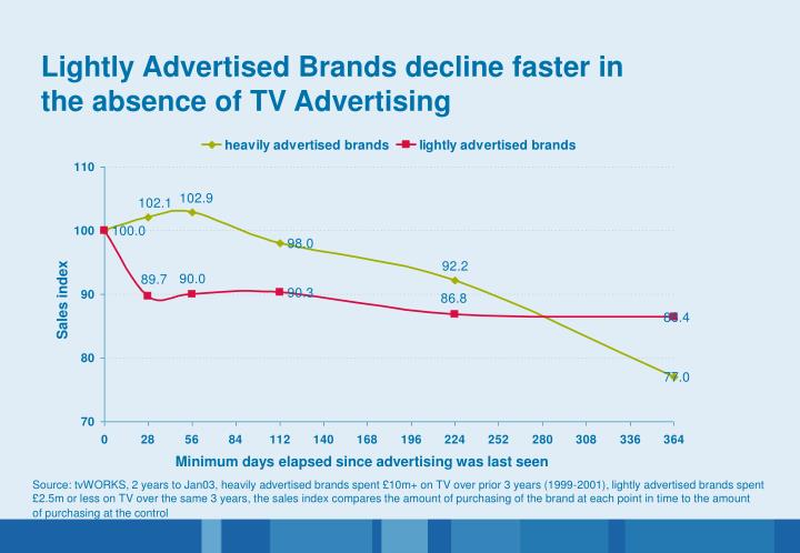 Lightly Advertised Brands decline faster in the absence of TV Advertising