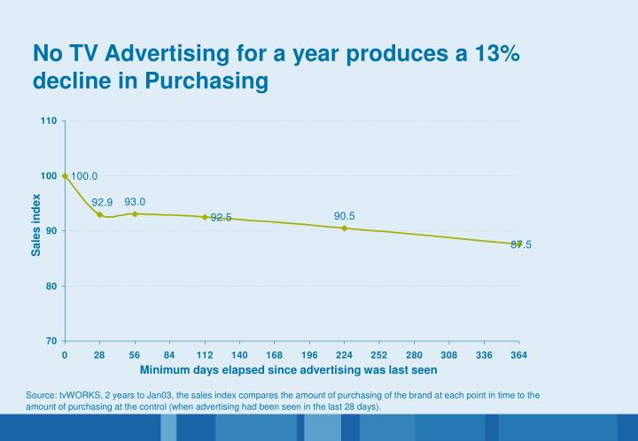 No TV Advertising for a year produces a 13% decline in Purchasing