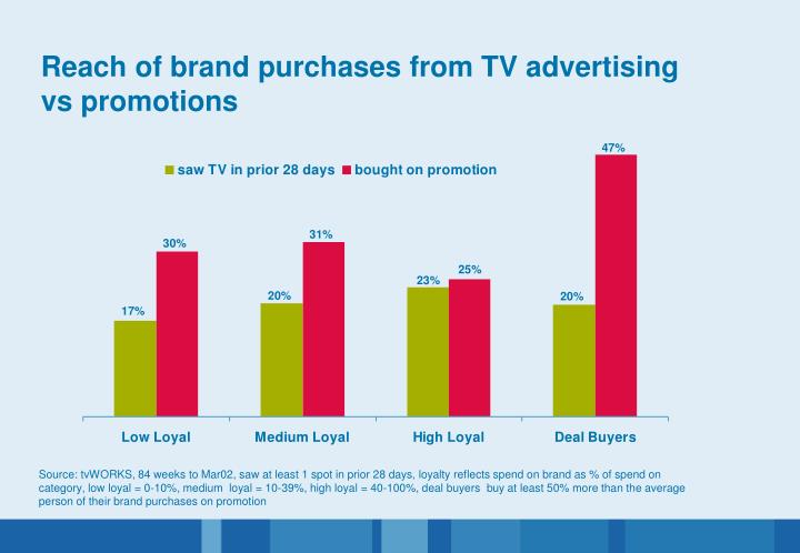 Reach of brand purchases from TV advertising vs promotions