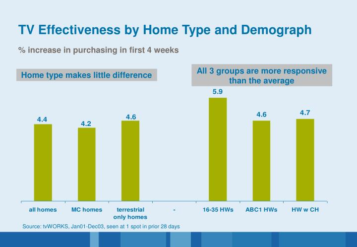 Home type makes little difference