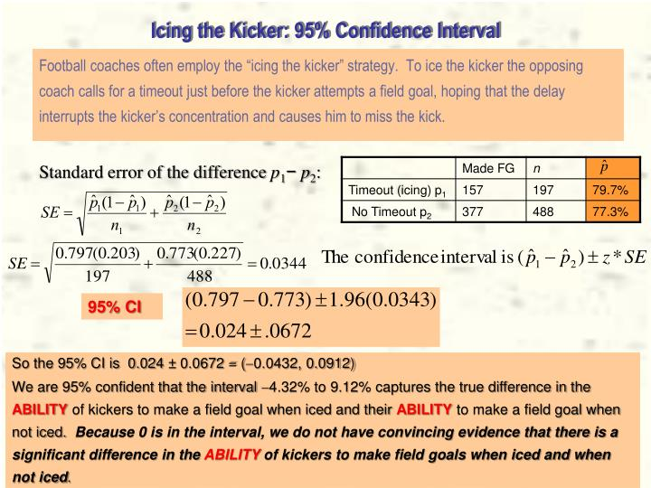 Icing the Kicker: 95% Confidence Interval