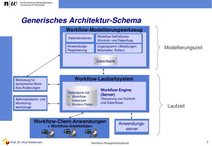Generisches Architektur-Schema