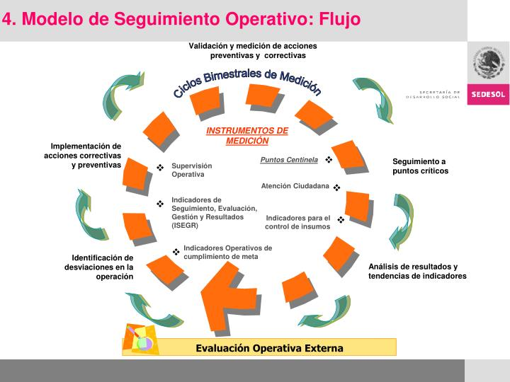 4. Modelo de Seguimiento Operativo: Flujo