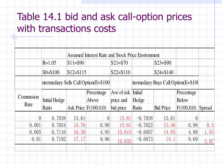 Table 14.1 bid and ask call-option prices with transactions costs