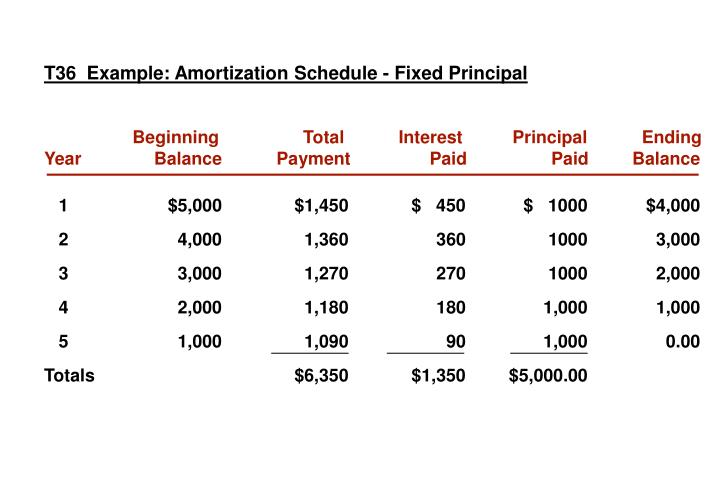 T36  Example: Amortization Schedule - Fixed Principal